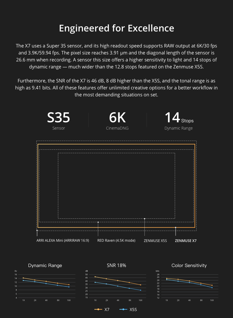 DJI Super 35 Sensor Chart
