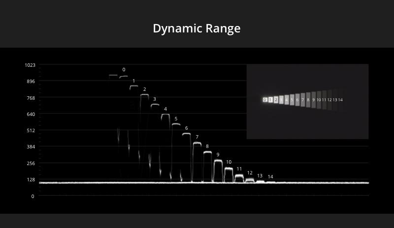 DJI Zenmuse X7 Dynamic Range