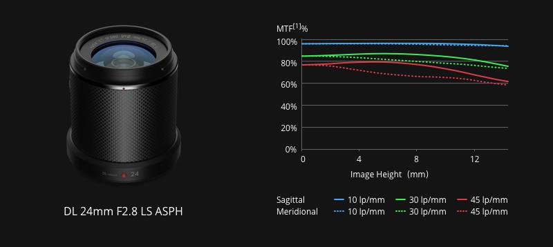 DJI Zenmuse X7 24mm Lens