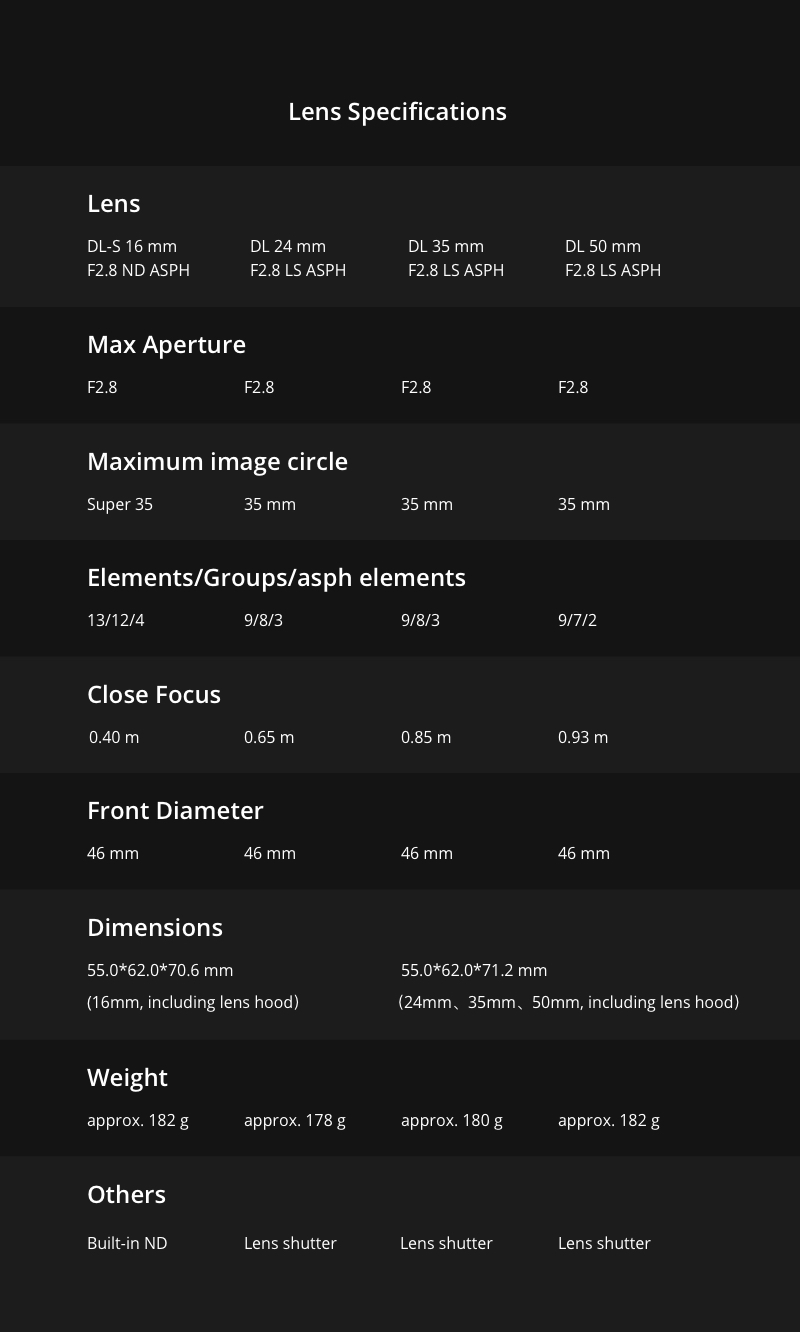 DJI X7 Lens Specifications