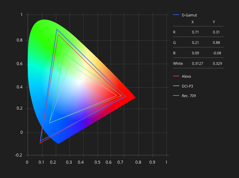 DJI Cinema Color System
