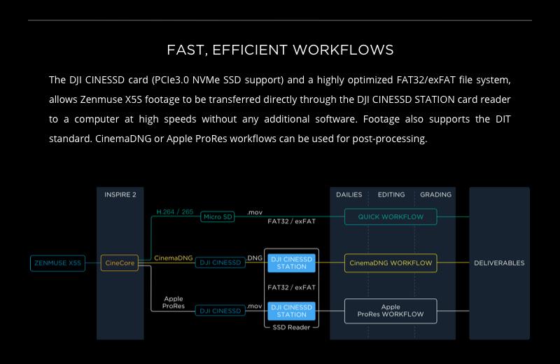 DJI Zenmuse X5S Workflow