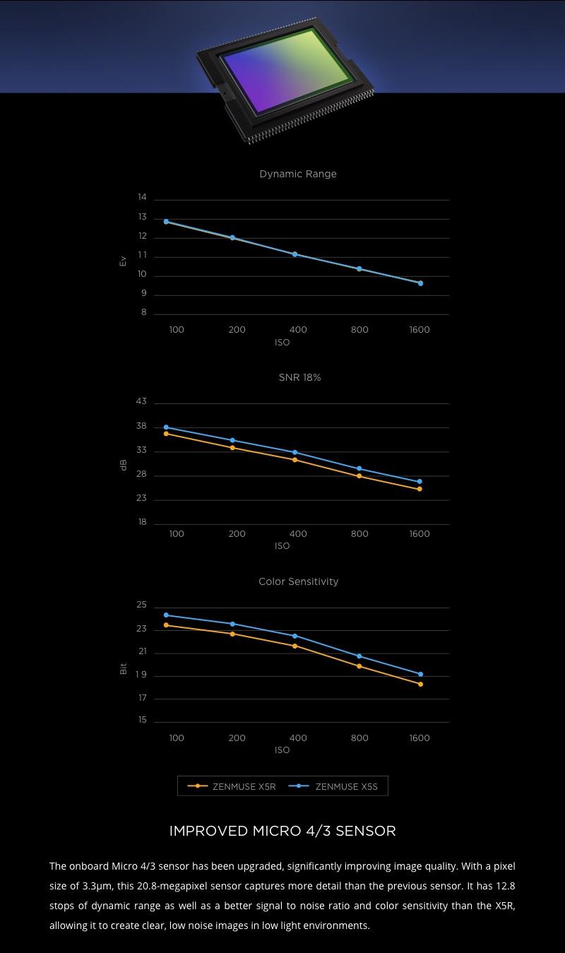 DJI Zenmuse X5S Dynamic Range