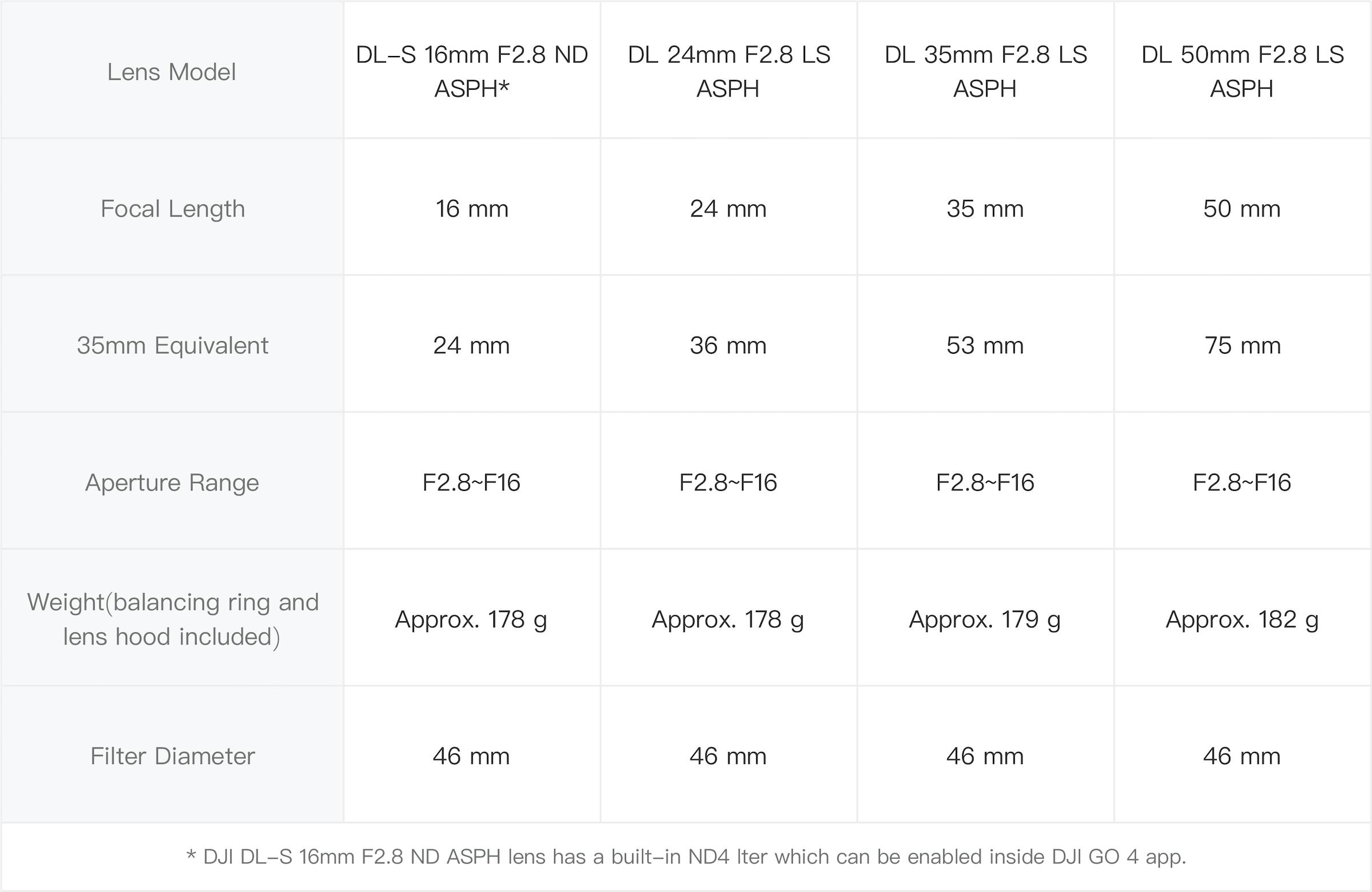 DJI X7 Lens Table
