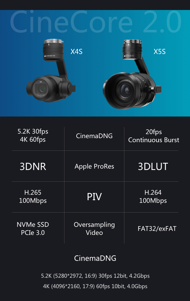 Zenmuse X4S and X5S Camera Specs for Inspire 2